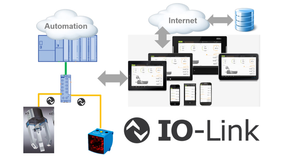IO-Link, Industrie 4.0, and Industrial Internet of Things