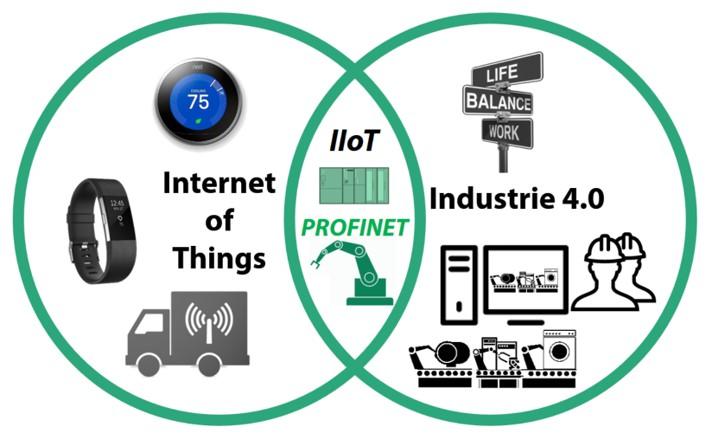 iot_industrie4_profinet