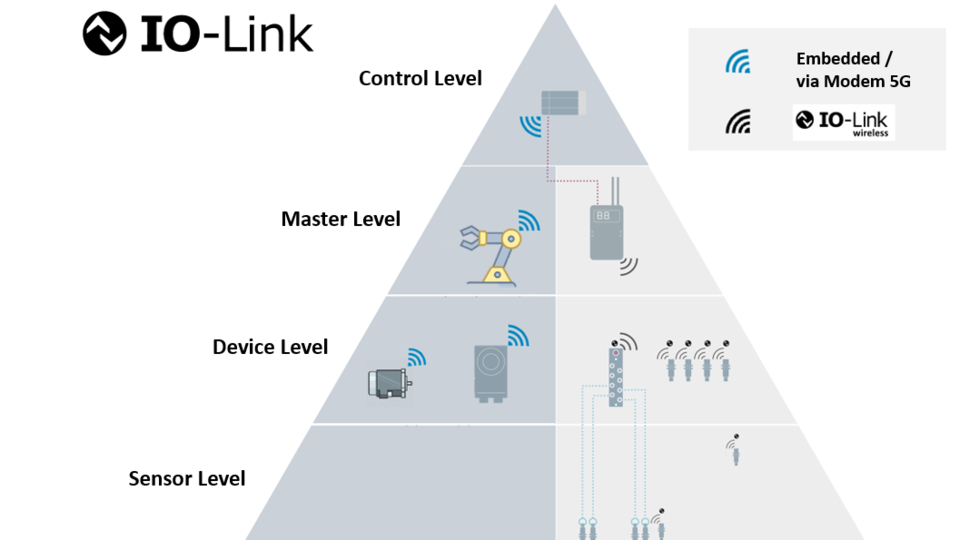 Read more about the article Wireless to the Last Mile: IO-Link Wireless and 5G